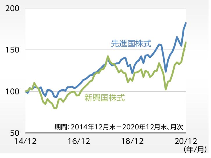 先進国株式に対して劣後している新興国株式