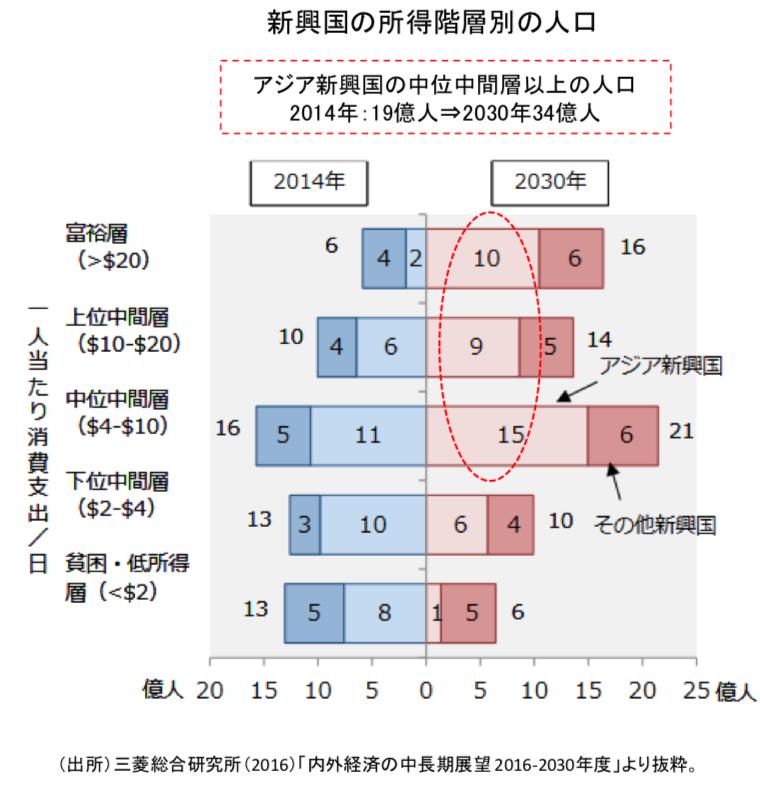新興国の所得階層別の人口の推移。拡大する中間所得層