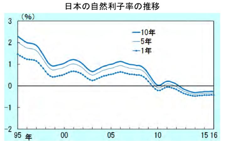 日本の自然利子率の推移