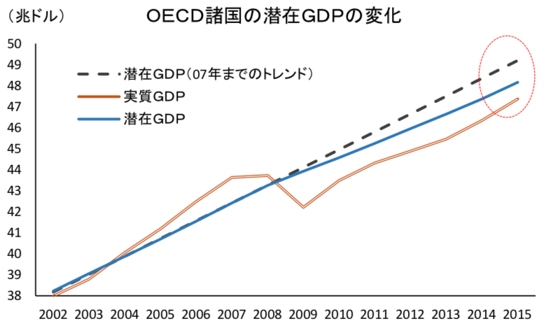 先進国の潜在成長率の推移