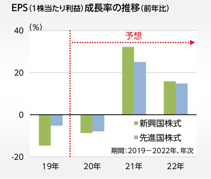 新興国の経済成長率の推移を先進国と比較