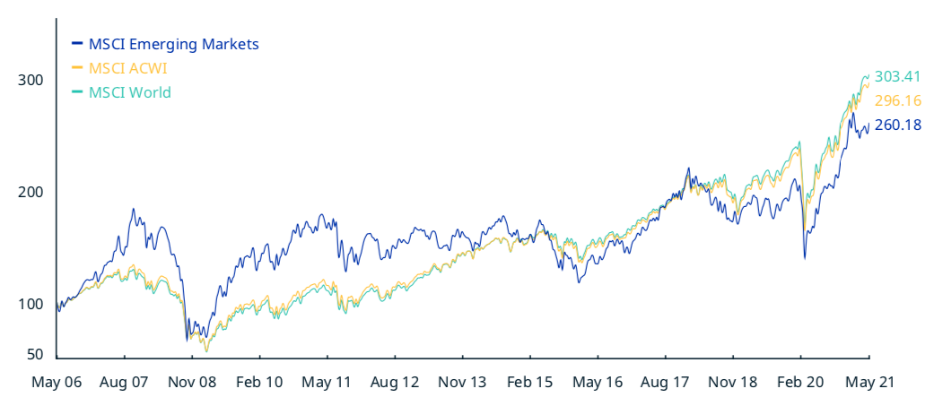 先進国に対して劣後する新興国株式市場