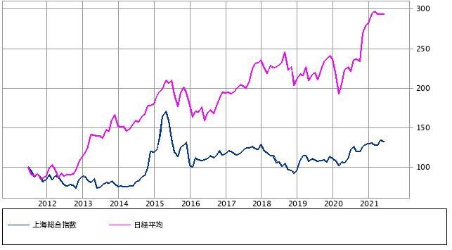 日経平均と上海総合指数
