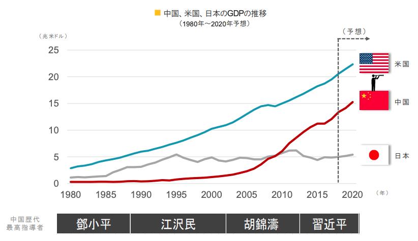 日本と中国と米国のGDPの推移