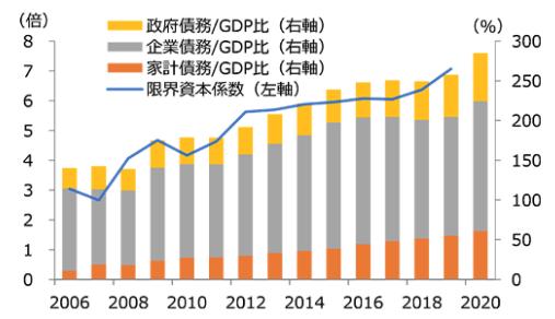 中国の債務の増大