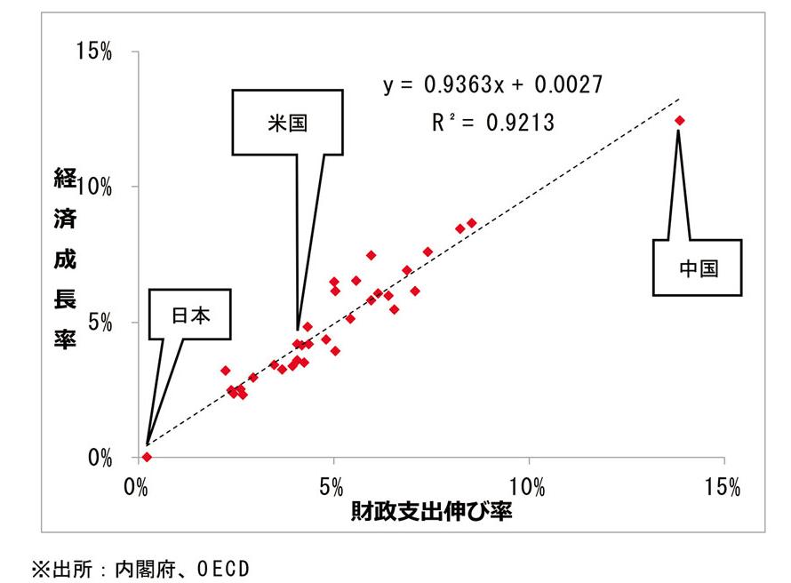政府支出の伸びと経済成長率の関係