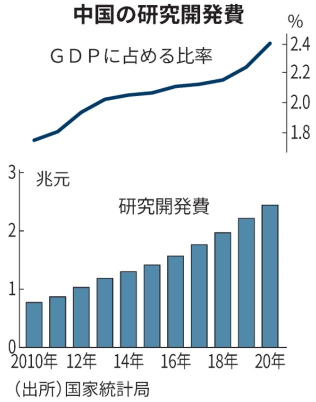 中国の伸び続ける研究開発費