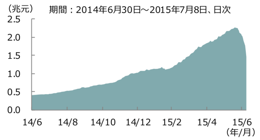 2014年からの信用残高の積み上げ