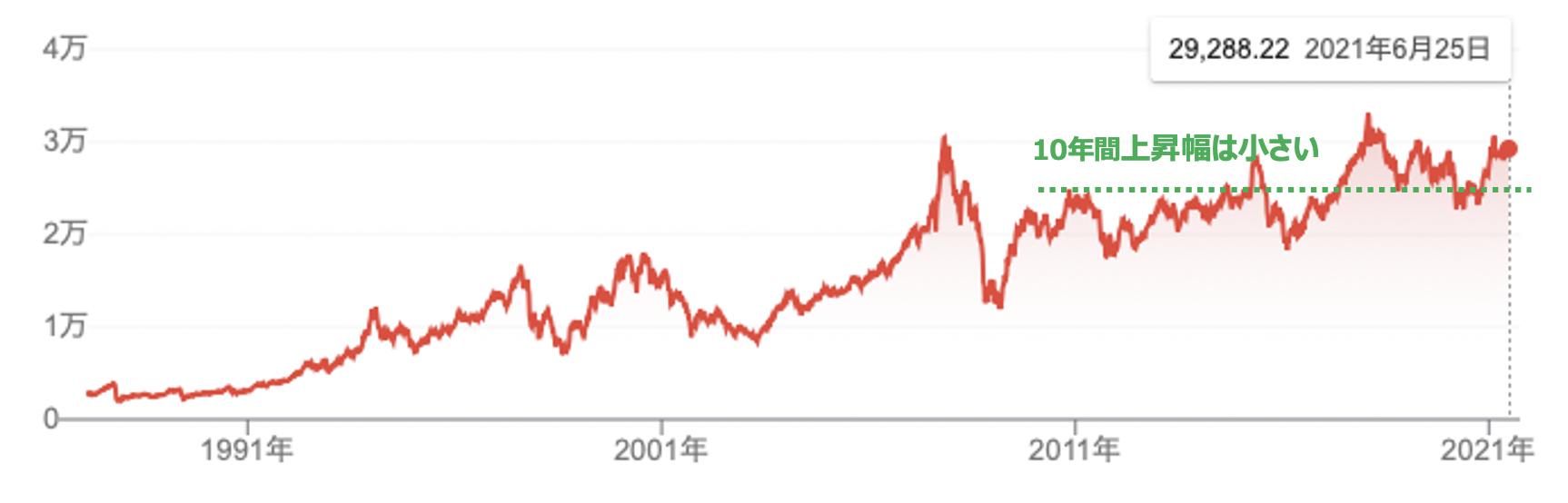 香港ハンセン指数の株価推移