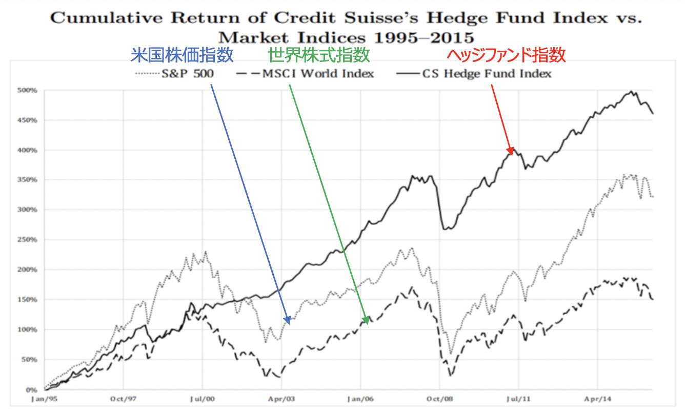 ヘッジファンドと株価指数の推移