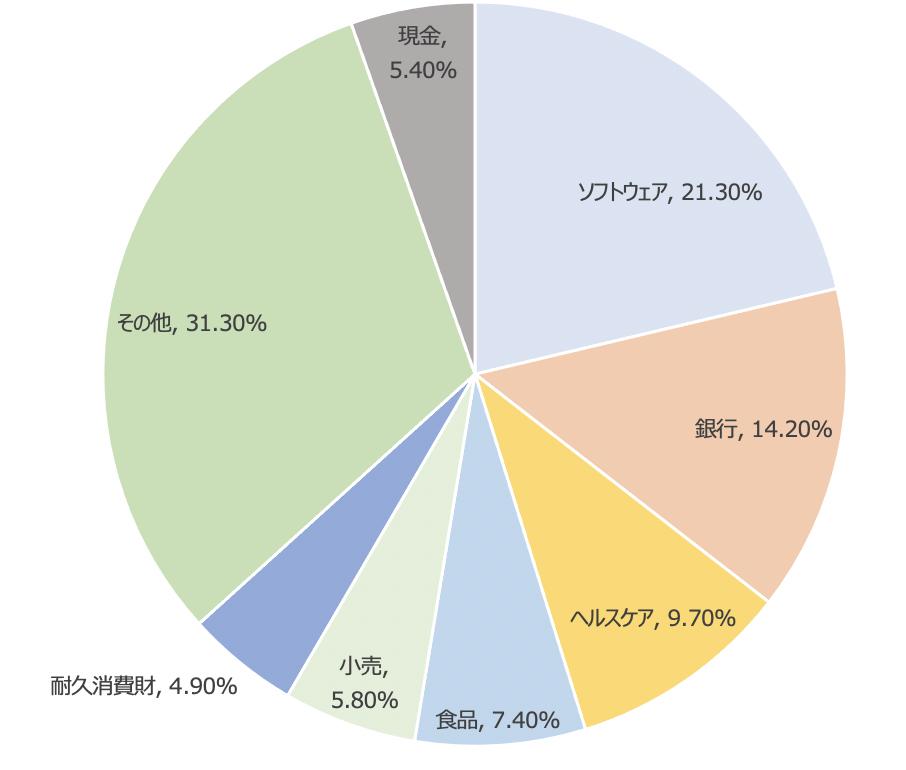 チャイナマザーファンドの業種別構成比率