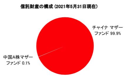 HSBCチャイナオープンの構成比率