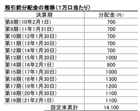 HSBCチャイナオープンの分配金の推移