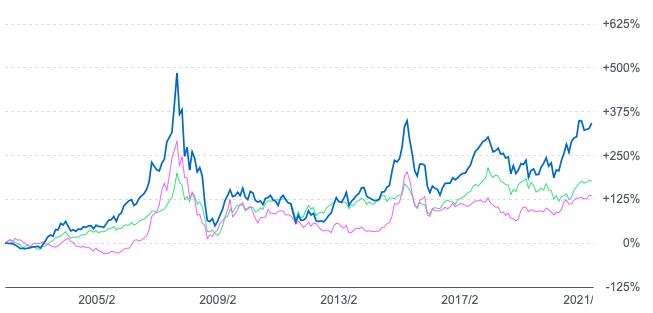 HSBCチャイナオープンと上海総合指数と香港ハンセン指数の2002年からの比較