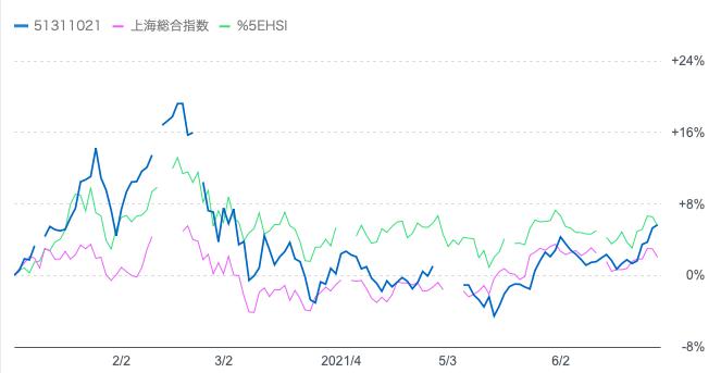 HSBCチャイナオープンと上海総合指数と香港ハンセン指数の直近6ヶ月の比較
