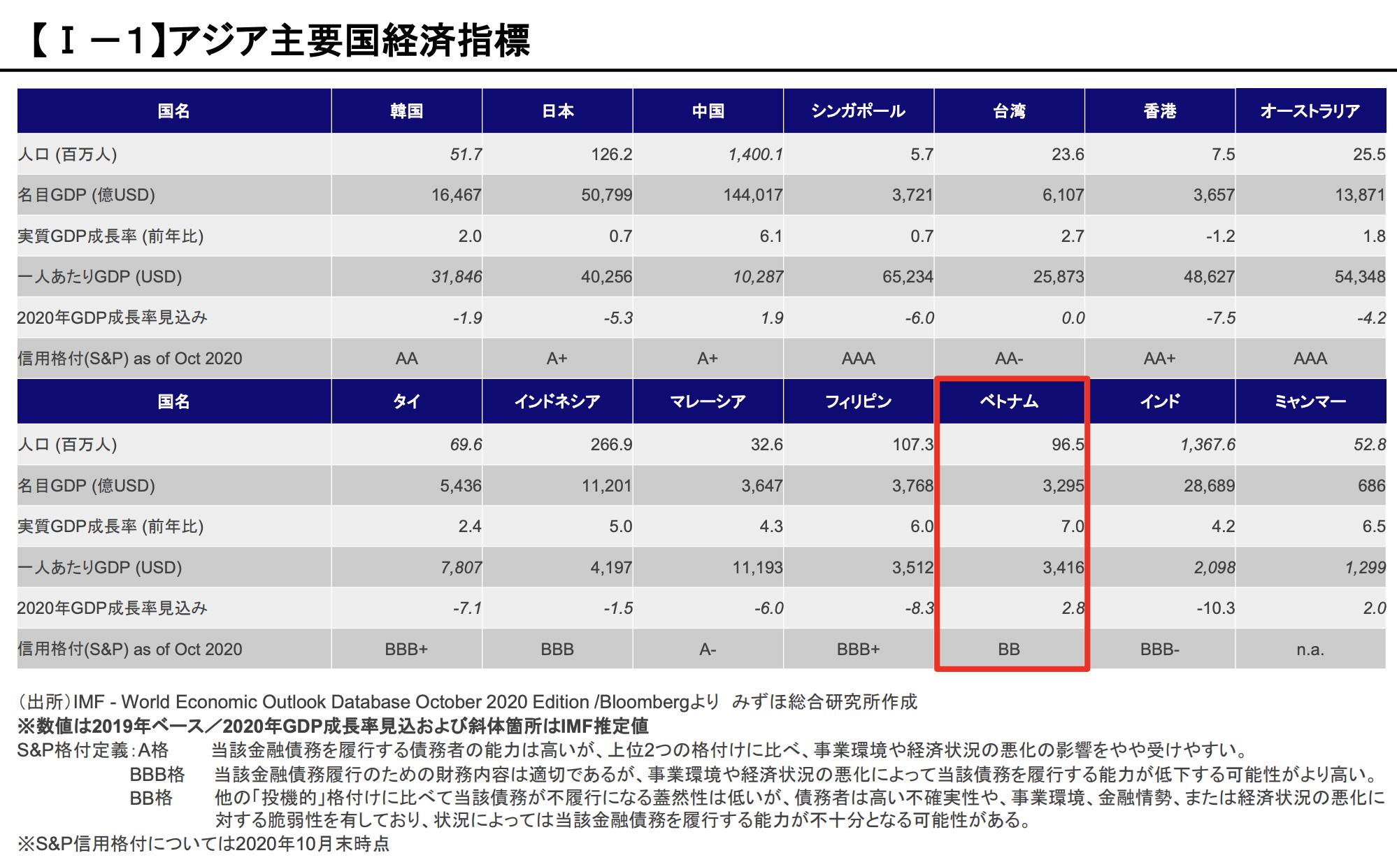 【Ⅰ-1】アジア主要国経済指標