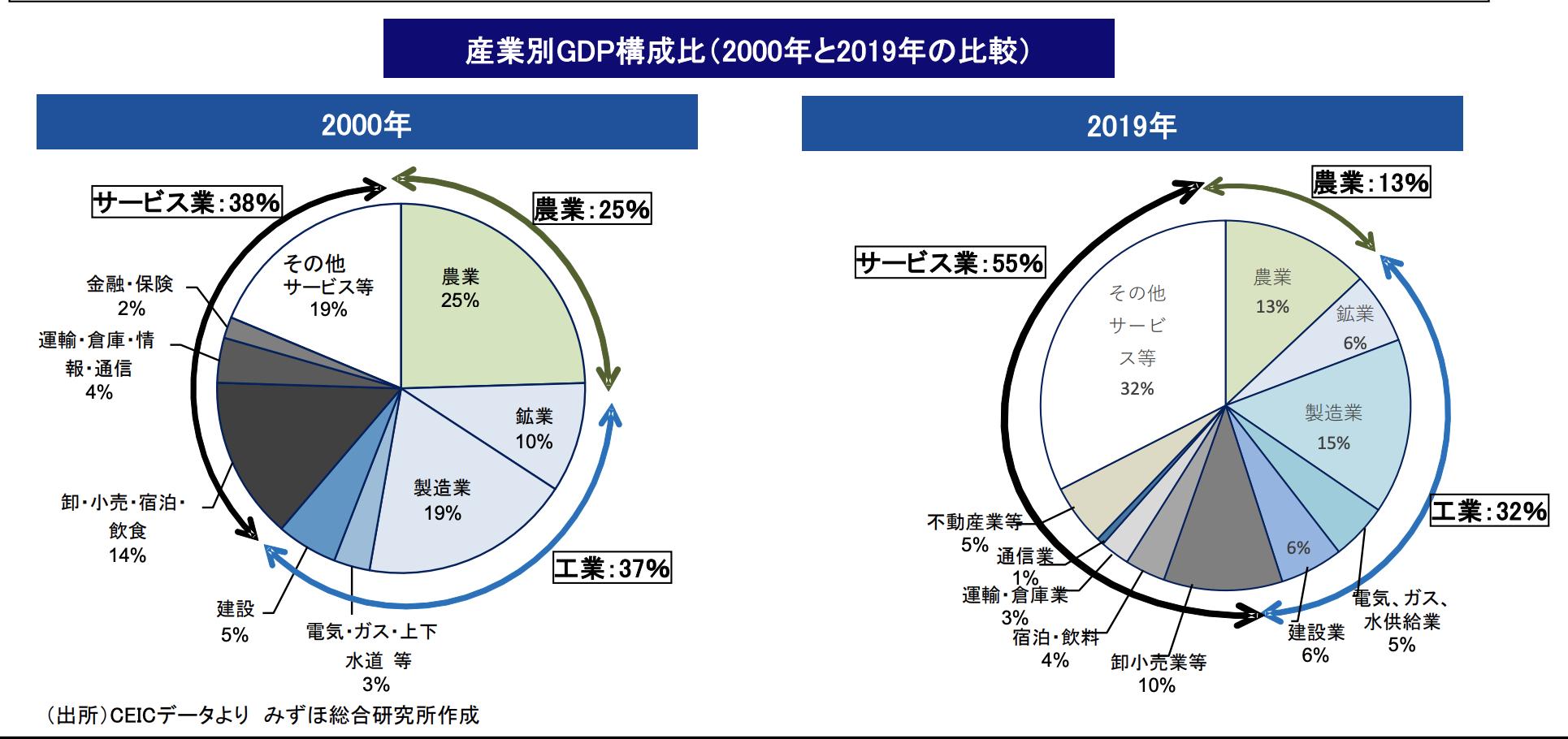 産業別GDP構成比(2000年と2019年の比較)