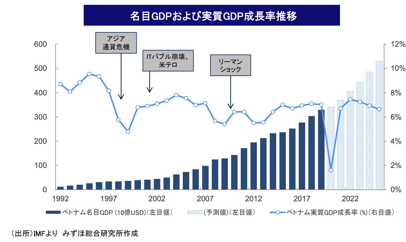 名目GDPおよび実質GDP成長率推移