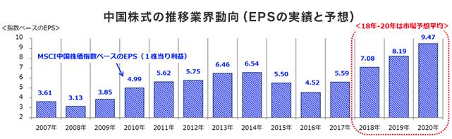 中国企業のEPSの推移