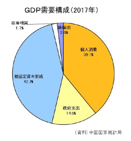 中国の個人消費の比率