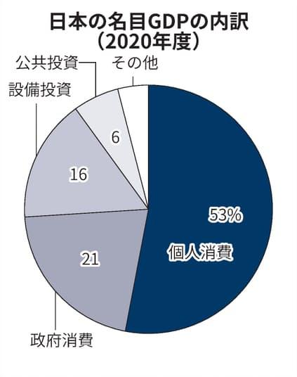 日本の個人消費の比率