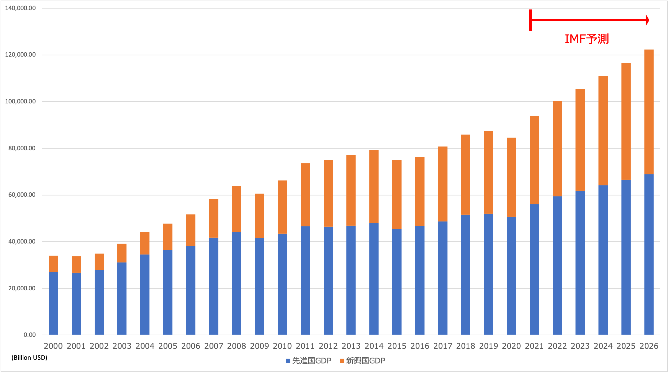 新興国経済と先進国経済の拡大の推移