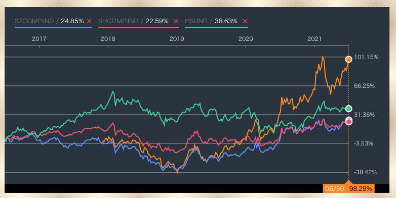 深圳イノベーション株式ファンドと上海総合指数と深圳総合指数と香港ハンセン指数の比較