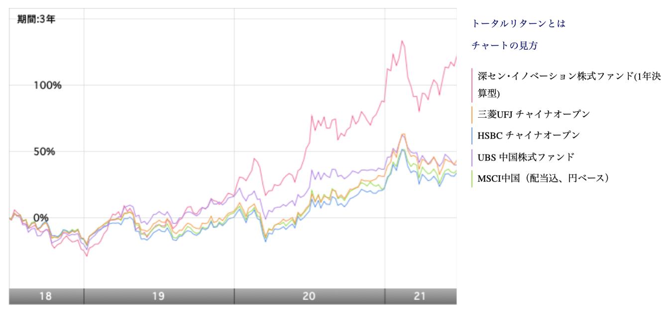 深セン・イノベーション株式ファンドと他の中国投資信託の比較