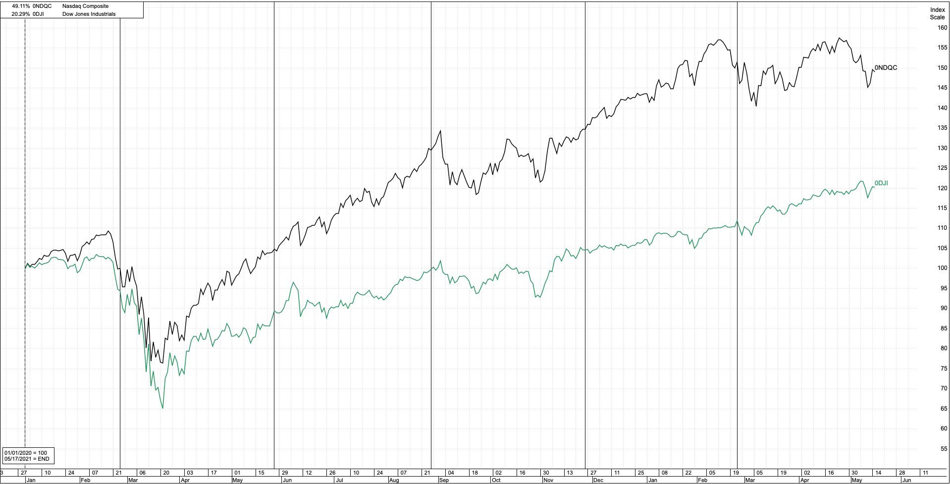 ナスダック総合指数とダウ平均の比較