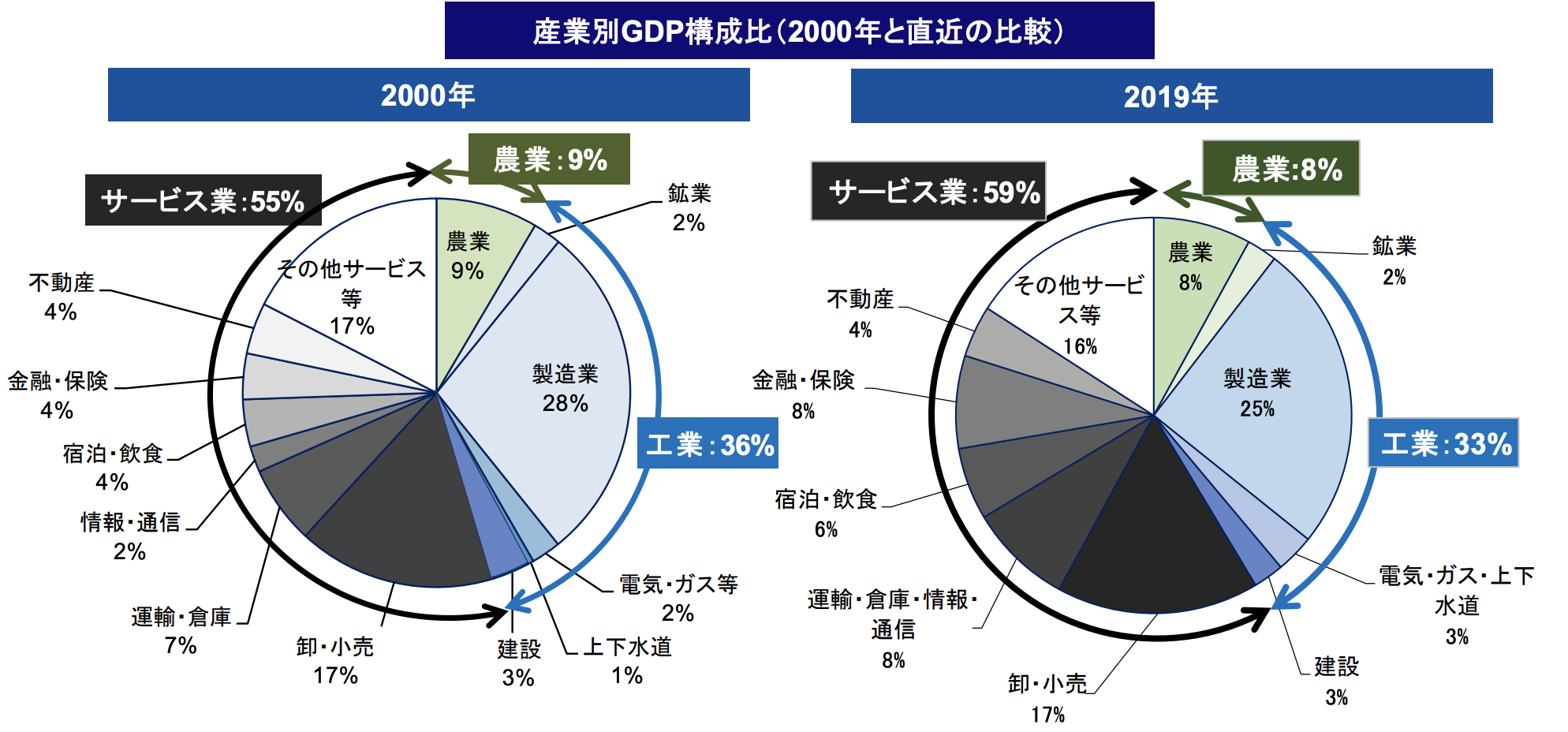 産業別GDP構成比(2000年と直近の比較)