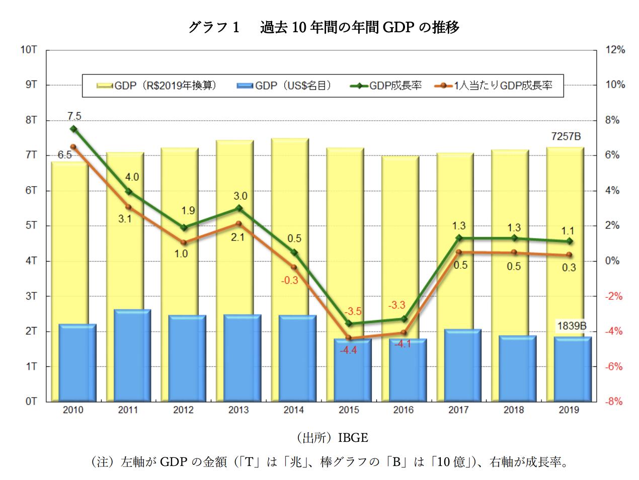 グラフ 1 過去 10 年間の年間 GDP の推移