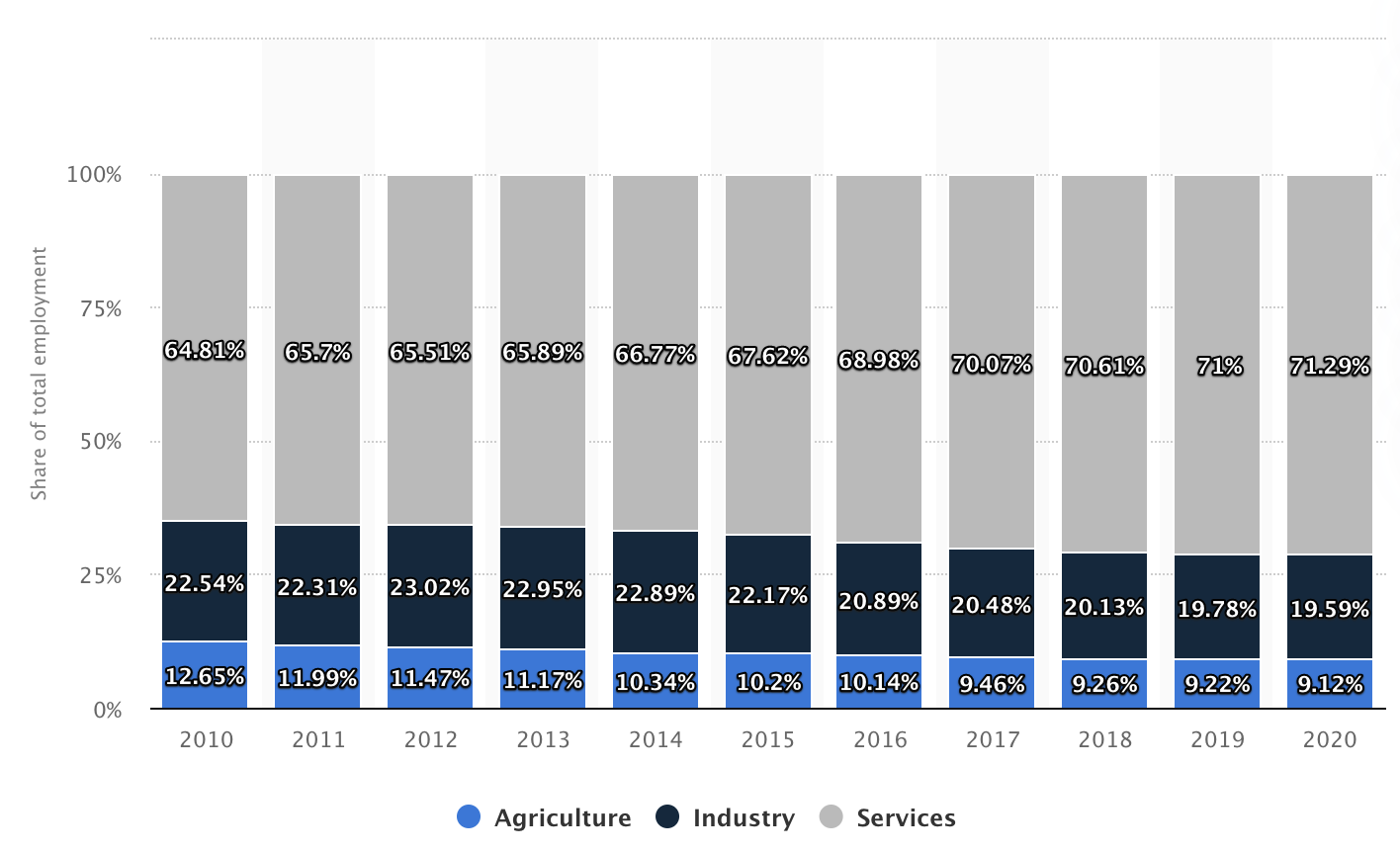 Brazil: Distribution of employment by economic sector from 2010 to 2020