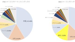 FTSEエマージングマーケットインデックスとMSCIエマージングインデックスの構成国比率の比較