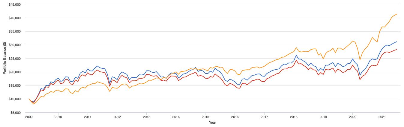 「MSCIエマージングマーケットインデックス」と「FTSEエマージング インデックス」と全世界株式のリターンの比較
