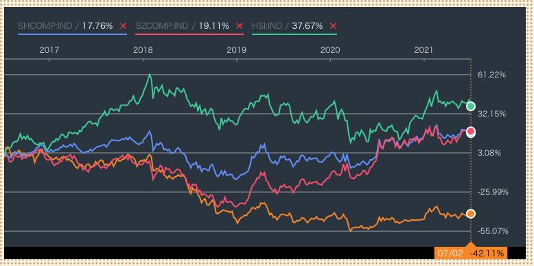 上海総合指数と深セン総合指数とハンセン指数と比較