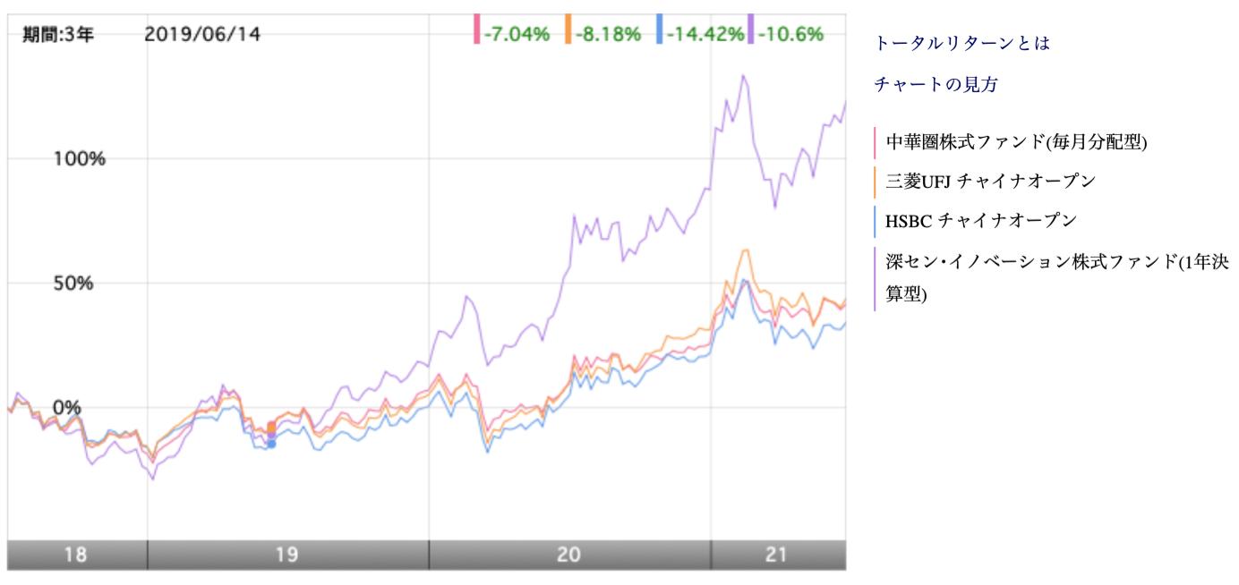 チャイワンと他の中国投資信託のチャートの比較