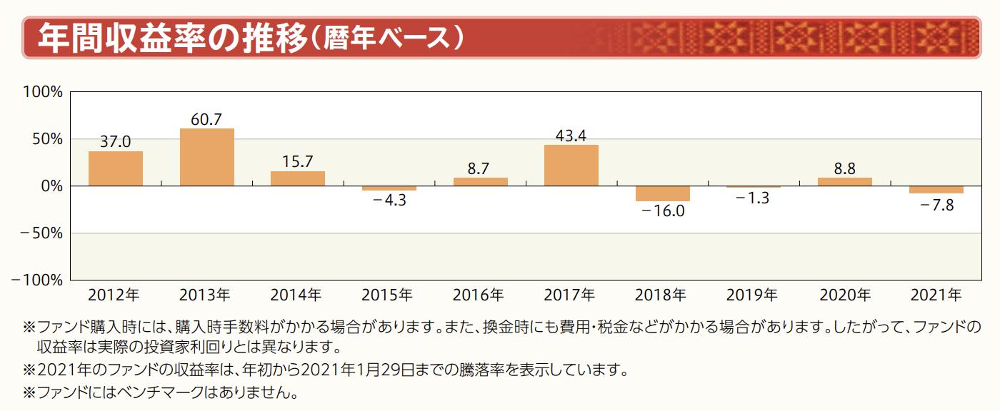 年間収益率の推移(暦年ベース)