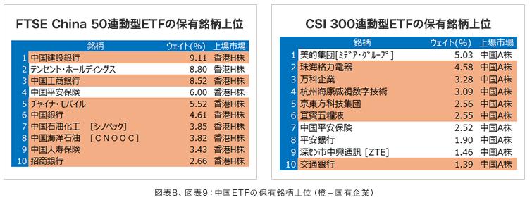 通常の中国ETFに組入比率が多い国有企業