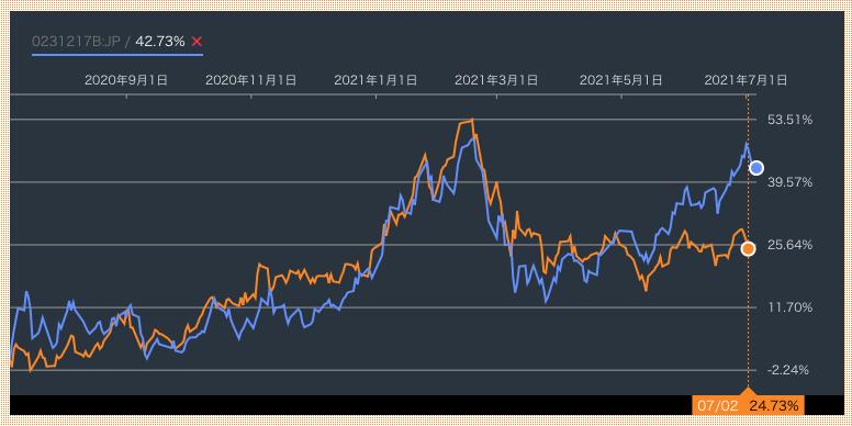 CXSEと深センイノベーション株式ファンドの比較