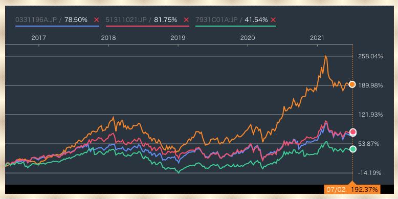 CXSEと中国の投資信託の比較