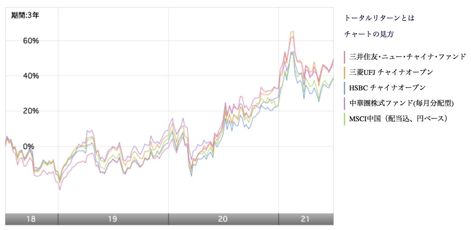 三井住友ニューチャイナファンドのリターンを他の投資信託と比較