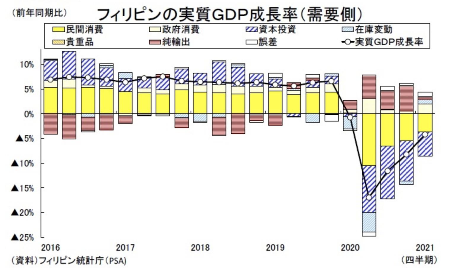 フィリピンの経済成長率の寄与度を分析