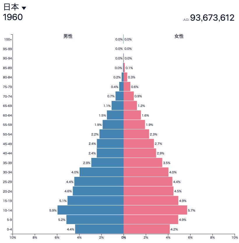 日本の1960年の人口ピラミッド