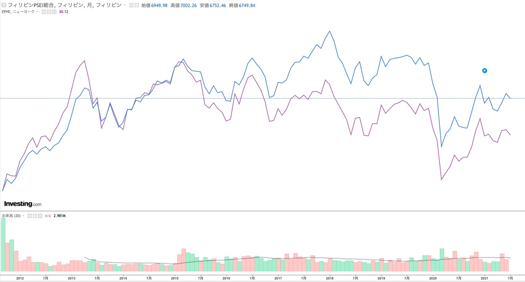 EPHEとフィリピン総合指数の比較