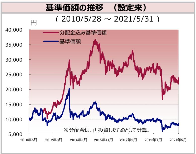 フィリピン株ファンドのリターン