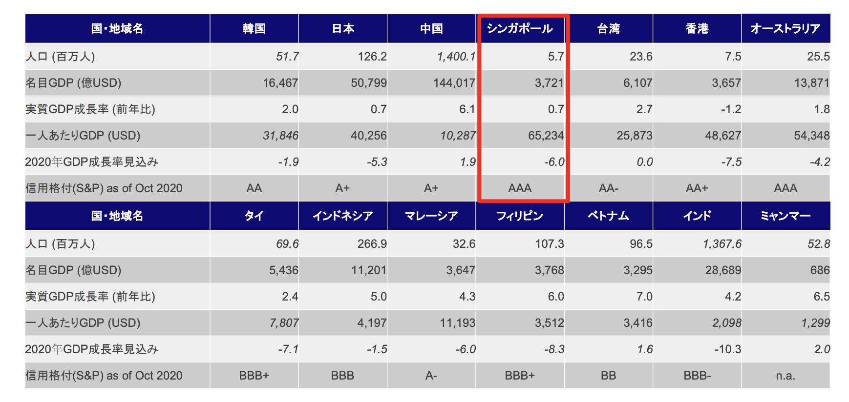 【Ⅰ – 1】アジア主要国経済指標