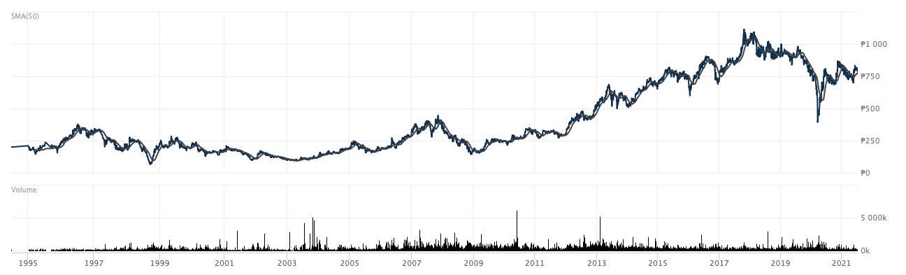 ACの株価推移