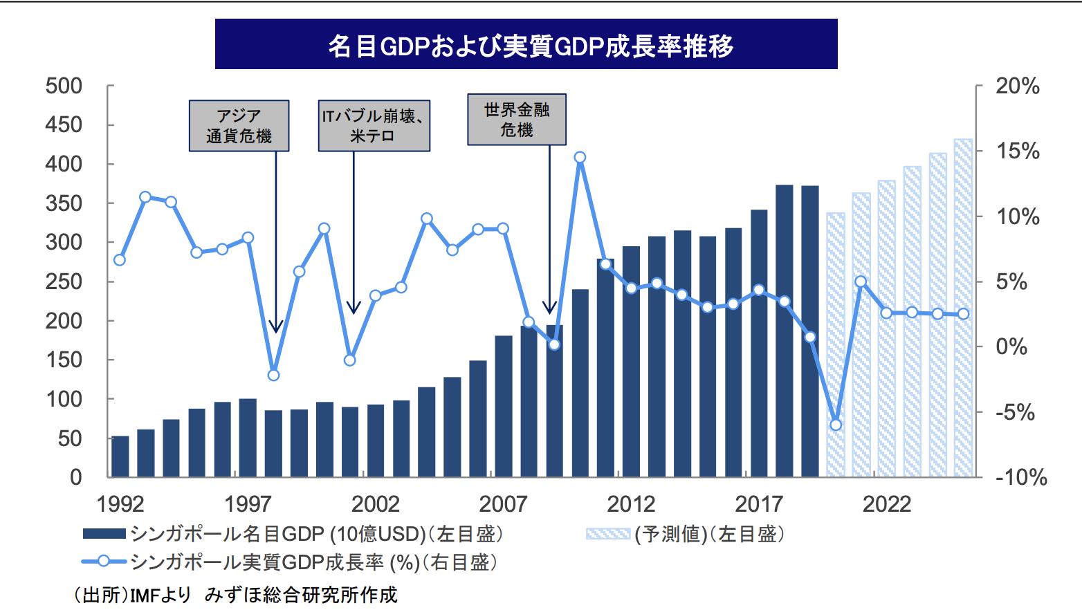 【Ⅰ-5】経済情勢①~中長期の成長推移