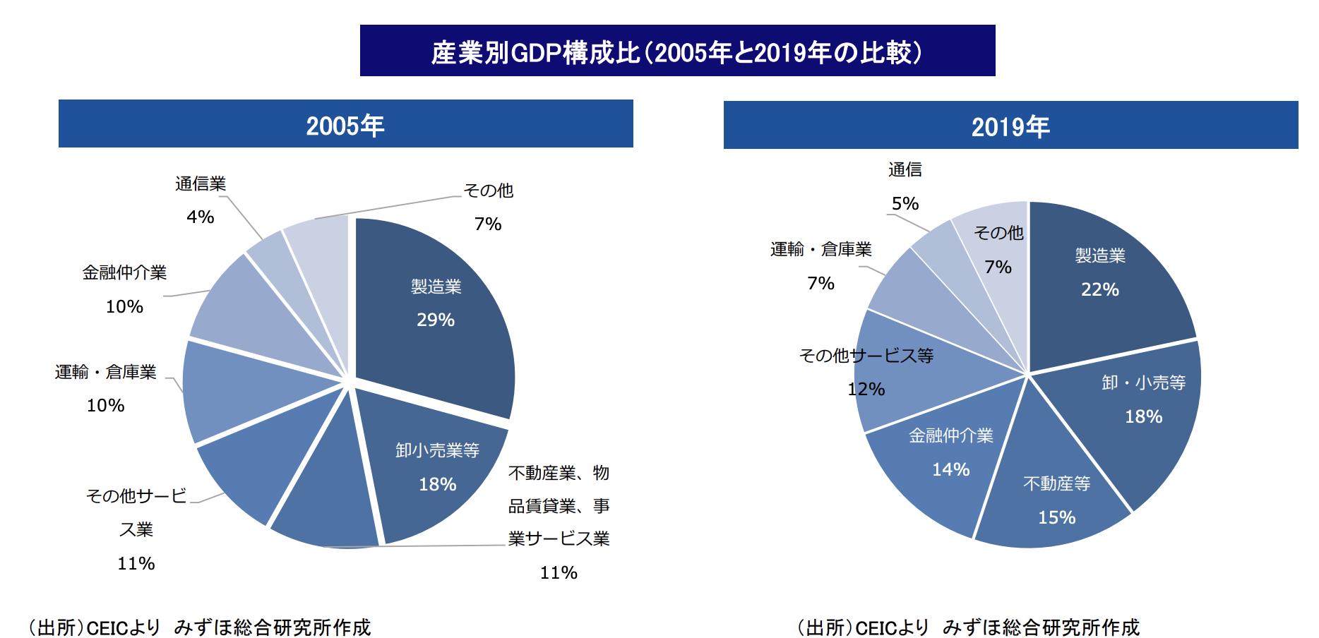 【Ⅰ-3】経済構造(産業・貿易)①~産業構造