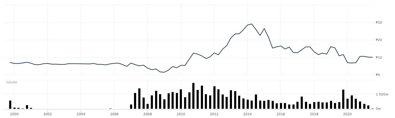 AIGの株価チャート